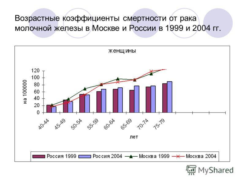 Возрастные коэффициенты смертности от рака молочной железы в Москве и России в 1999 и 2004 гг.