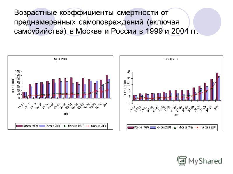 Возрастные коэффициенты смертности от преднамеренных самоповреждений (включая самоубийства) в Москве и России в 1999 и 2004 гг.