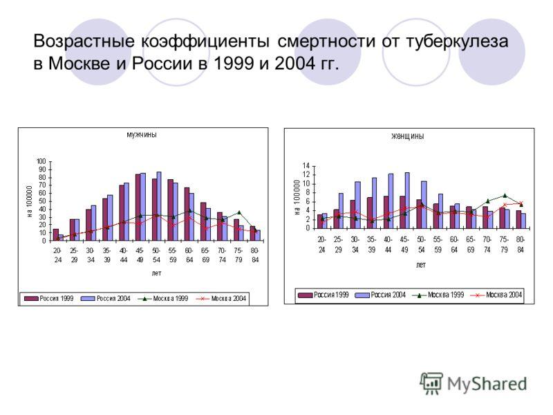 Возрастные коэффициенты смертности от туберкулеза в Москве и России в 1999 и 2004 гг.