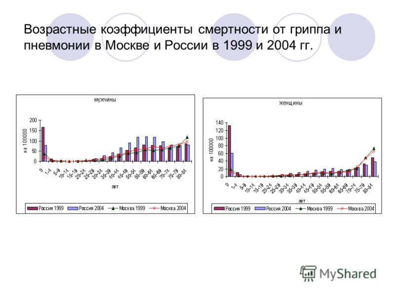 Возрастные коэффициенты смертности от гриппа и пневмонии в Москве и России в 1999 и 2004 гг.