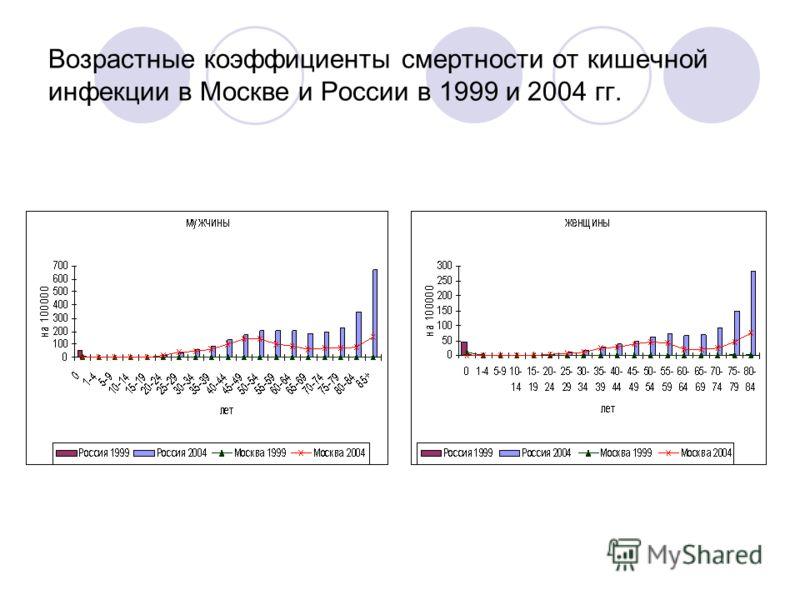 Возрастные коэффициенты смертности от кишечной инфекции в Москве и России в 1999 и 2004 гг.