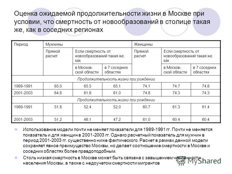 Оценка ожидаемой продолжительности жизни в Москве при условии, что смертность от новообразований в столице такая же, как в соседних регионах Использование модели почти не меняет показатели для 1989-1991 гг. Почти не меняется показатель и для женщин в