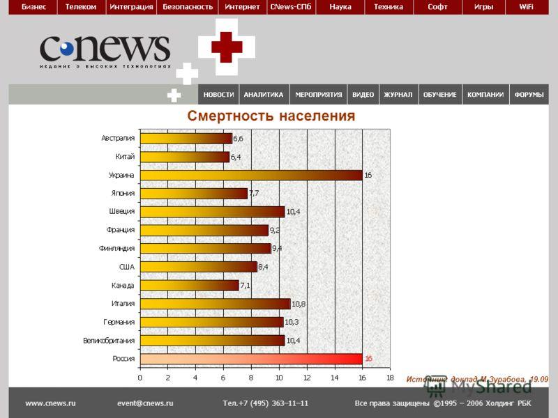 Смертность населения Все права защищены ©1995 – 2006 Холдинг РБКwww.cnews.ruevent@cnews.ruТел.+7 (495) 363–11–11 Источник: доклад М.Зурабова, 19.09