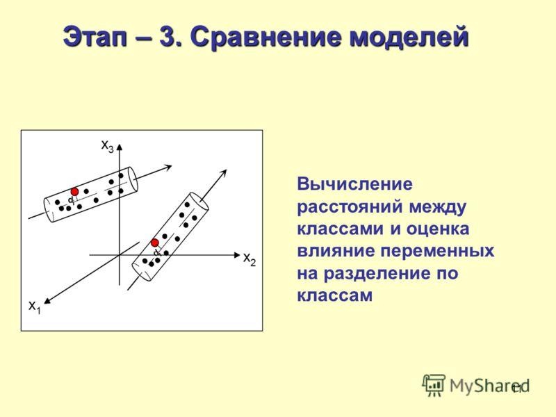 11 Этап – 3. Сравнение моделей Вычисление расстояний между классами и оценка влияние переменных на разделение по классам