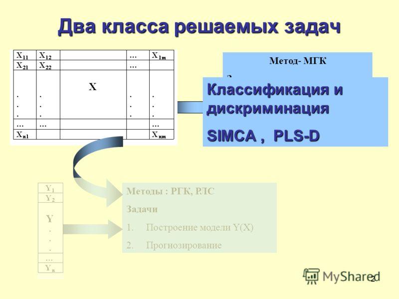 2 Два класса решаемых задач Метод- МГК Задачи 1.Анализ структуры, поиск латентных переменных 2. Классификация и дискриминация Методы : РГК, РЛС Задачи 1.Построение модели Y(X) 2.Прогнозирование Классификация и дискриминация SIMCA, PLS-D