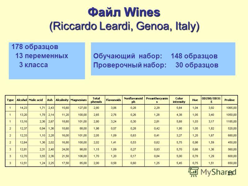 25 Файл Wines (Riccardo Leardi, Genoa, Italy) 178 образцов 13 переменных 3 классa Обучающий набор: 148 образцов Проверочный набор: 30 образцов