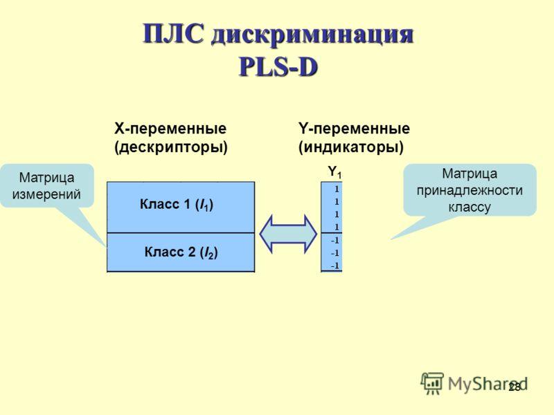 28 ПЛС дискриминация PLS-D X-переменные (дескрипторы) Класс 1 (I 1 ) Класс 2 (I 2 ) Класс N (I N ) Матрица измерений Y 1 Y 2 Y N Матрица принадлежности классу Y-переменные (индикаторы)