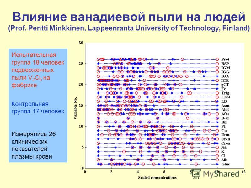 29 Влияние ванадиевой пыли на людей (Prof. Pentti Minkkinen, Lappeenranta University of Technology, Finland) Испытательная группа 18 человек подверженных пыли V 2 O 5 на фабрике Контрольная группа 17 человек Измерялись 26 клинических показателей плаз