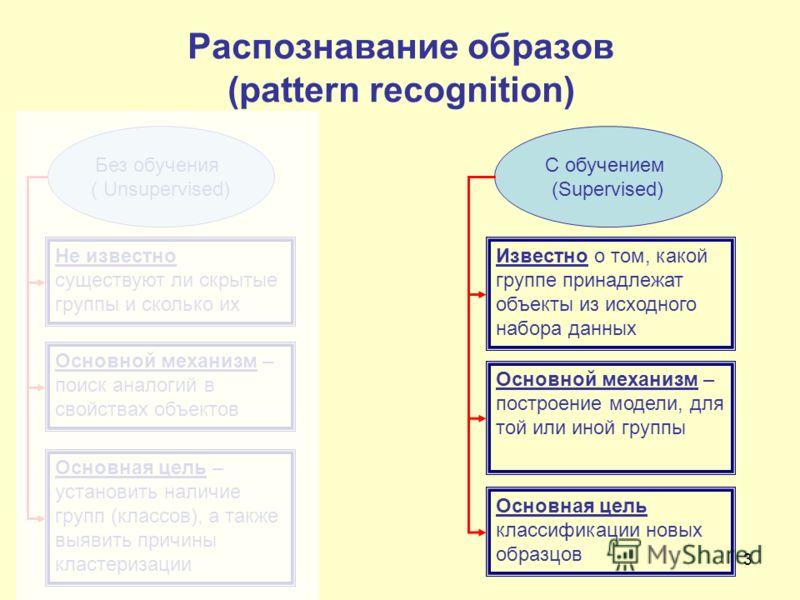 3 Распознавание образов (pattern recognition) Без обучения ( Unsupervised) C обучением (Supervised) Не известно существуют ли скрытые группы и сколько их Основной механизм – поиск аналогий в свойствах объектов Основная цель – установить наличие групп