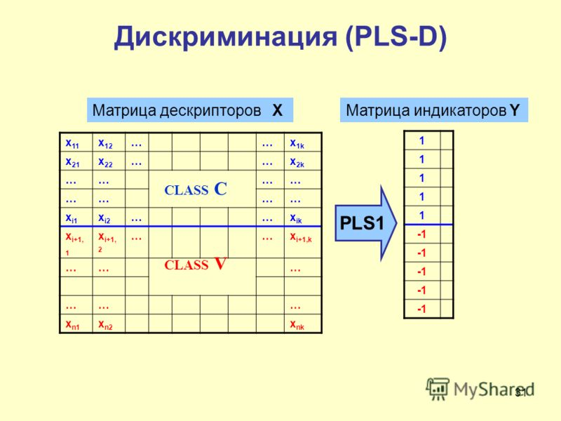31 x 11 x 12 ……x 1k x 21 x 22 ……x 2k ………… ………… x i1 x i2 ……x ik x i+1, 1 x i+1, 2 ……x i+1,k ……… ……… x n1 x n2 x nk 1 1 1 1 1 Матрица дескрипторов X CLASS C CLASS V Дискриминация (PLS-D) PLS1 Матрица индикаторов Y