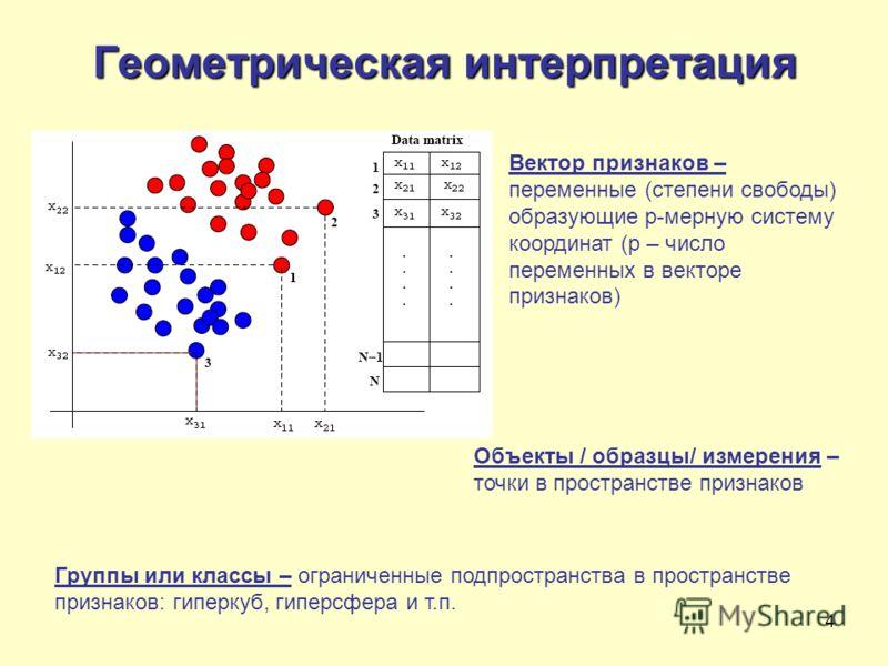 4 Геометрическая интерпретация Объекты / образцы/ измерения – точки в пространстве признаков Вектор признаков – переменные (степени свободы) образующие p-мерную систему координат (p – число переменных в векторе признаков) Группы или классы – ограниче