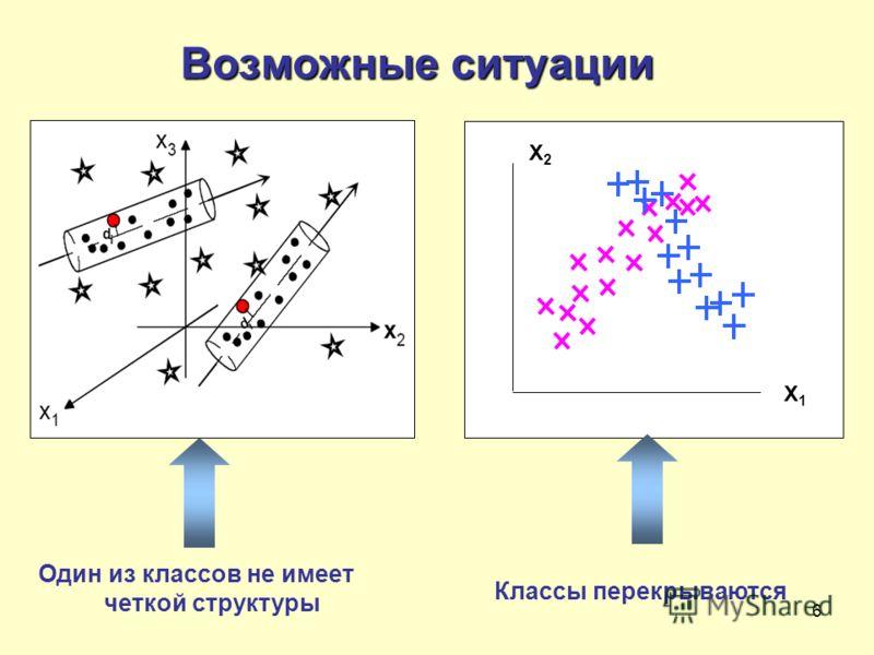 6 Возможные ситуации X1X1 X2X2 Один из классов не имеет четкой структуры Классы перекрываются