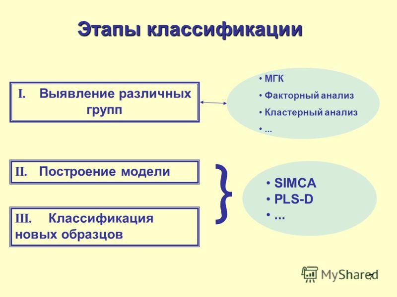 7 Этапы классификации I. Выявление различных групп МГК Факторный анализ Кластерный анализ... II. Построение модели III. Классификация новых образцов } SIMCA PLS-D...