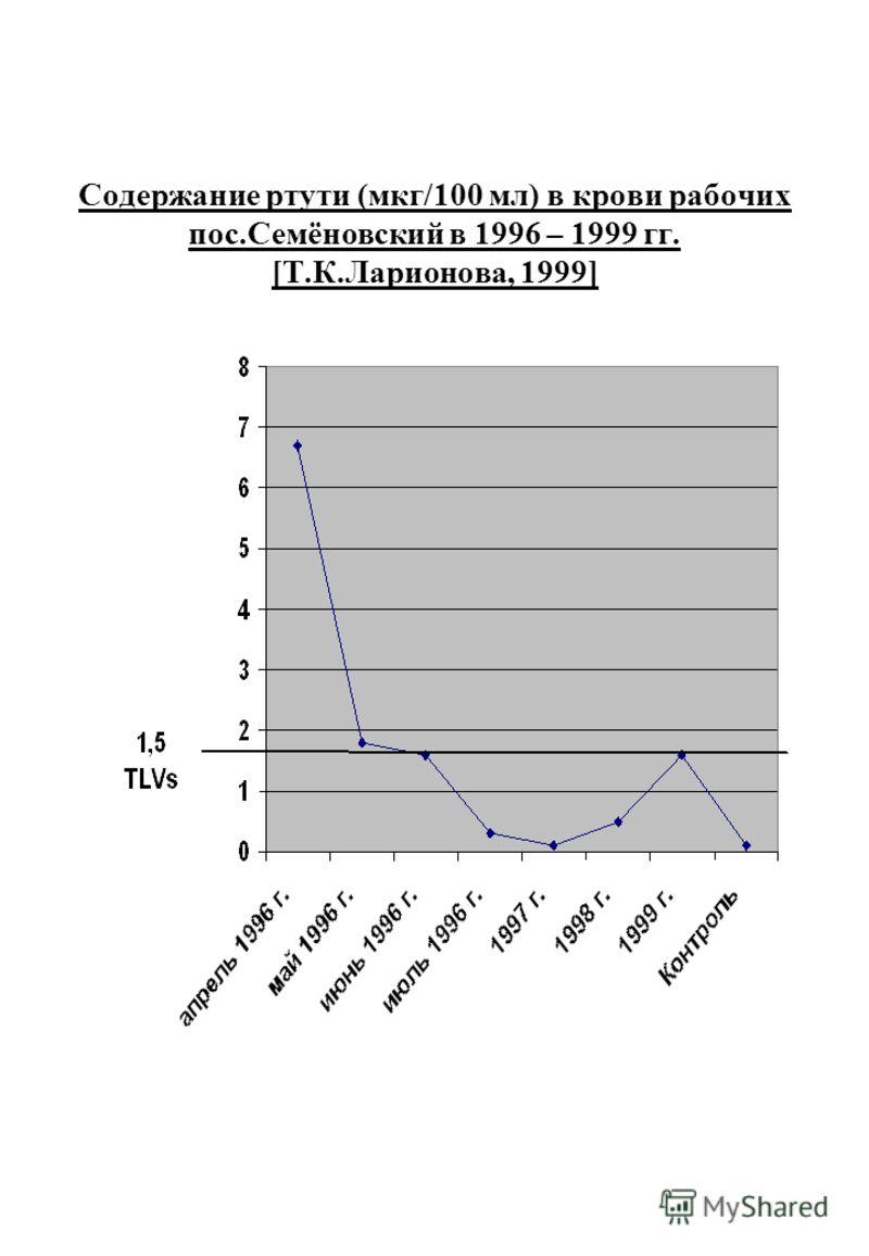 Содержание ртути (мкг/100 мл) в крови рабочих пос.Семёновский в 1996 – 1999 гг. [Т.К.Ларионова, 1999]