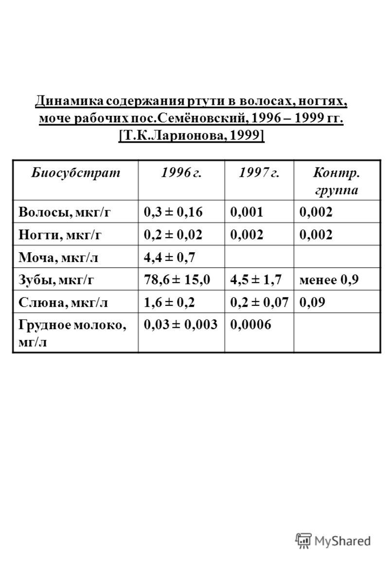 Динамика содержания ртути в волосах, ногтях, моче рабочих пос.Семёновский, 1996 – 1999 гг. [Т.К.Ларионова, 1999] Биосубстрат1996 г.1997 г.Контр. группа Волосы, мкг/г0,3 ± 0,160,0010,002 Ногти, мкг/г0,2 ± 0,020,002 Моча, мкг/л4,4 ± 0,7 Зубы, мкг/г78,6