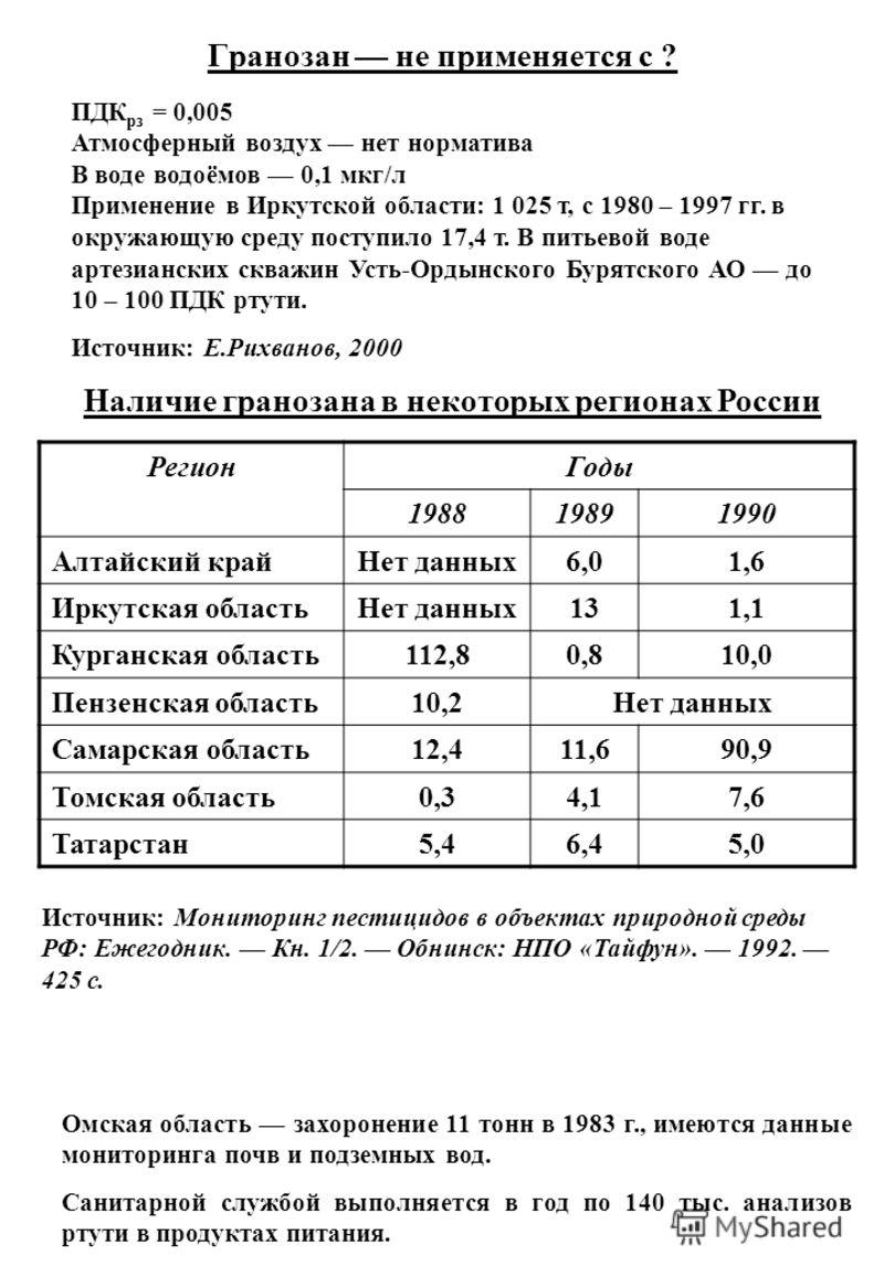 Гранозан не применяется с ? ПДК рз = 0,005 Атмосферный воздух нет норматива В воде водоёмов 0,1 мкг/л Применение в Иркутской области: 1 025 т, с 1980 – 1997 гг. в окружающую среду поступило 17,4 т. В питьевой воде артезианских скважин Усть-Ордынского