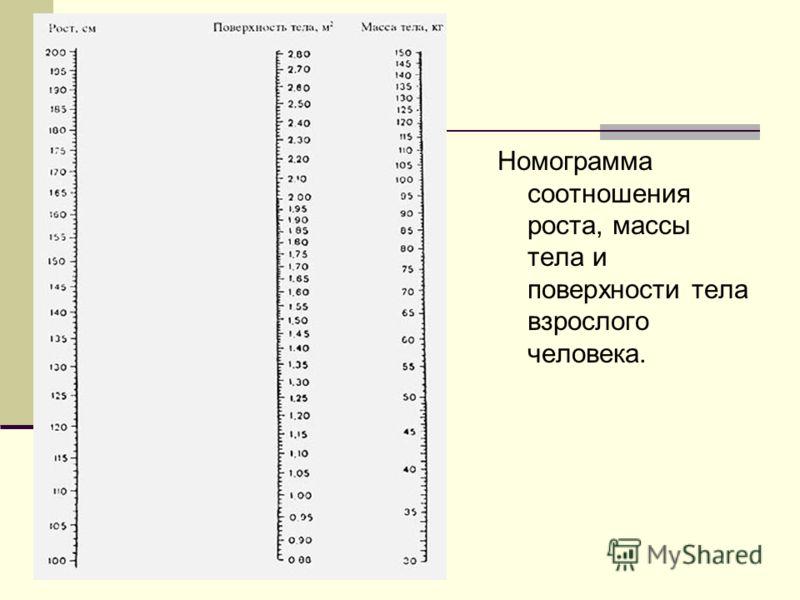 Номограмма соотношения роста, массы тела и поверхности тела взрослого человека.