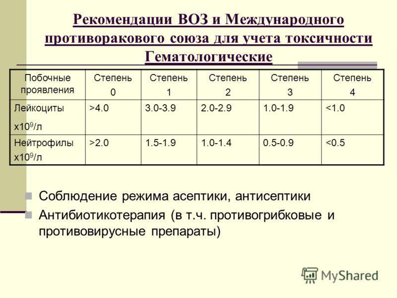 Рекомендации ВОЗ и Международного противоракового союза для учета токсичности Гематологические Соблюдение режима асептики, антисептики Антибиотикотерапия (в т.ч. противогрибковые и противовирусные препараты) Побочные проявления Степень 0 Степень 1 Ст