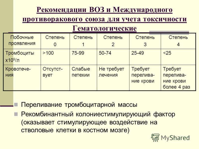 Рекомендации ВОЗ и Международного противоракового союза для учета токсичности Гематологические Побочные проявления Степень 0 Степень 1 Степень 2 Степень 3 Степень 4 Тромбоциты х10 9 /л >10075-9950-7425-49