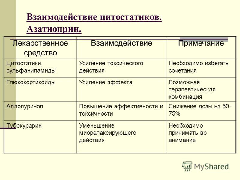 Взаимодействие цитостатиков. Азатиоприн. Лекарственное средство ВзаимодействиеПримечание Цитостатики, сульфаниламиды Усиление токсического действия Необходимо избегать сочетания ГлюкокортикоидыУсиление эффектаВозможная терапевтическая комбинация Алло