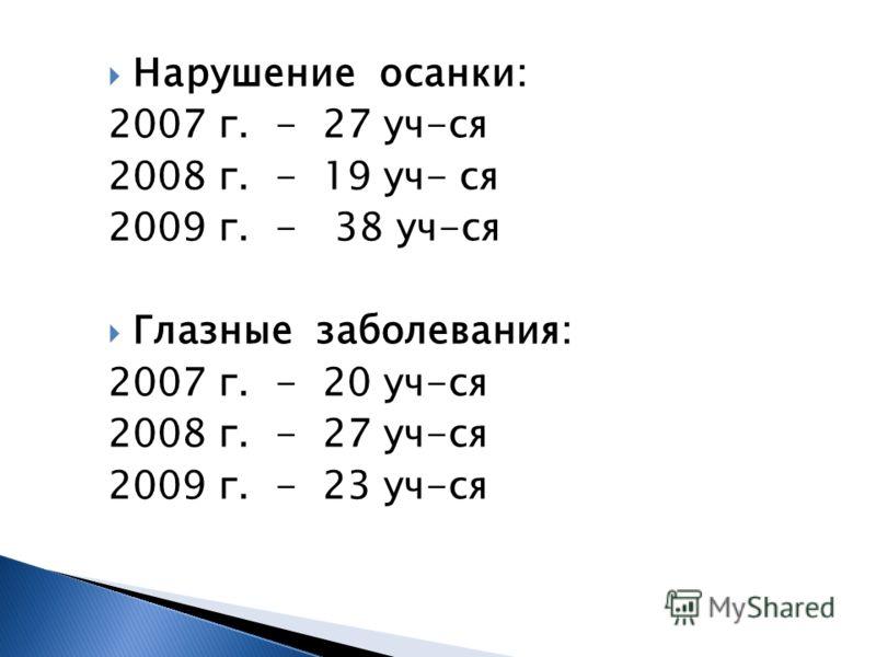 Нарушение осанки: 2007 г. - 27 уч-ся 2008 г. - 19 уч- ся 2009 г. - 38 уч-ся Глазные заболевания: 2007 г. - 20 уч-ся 2008 г. - 27 уч-ся 2009 г. - 23 уч-ся