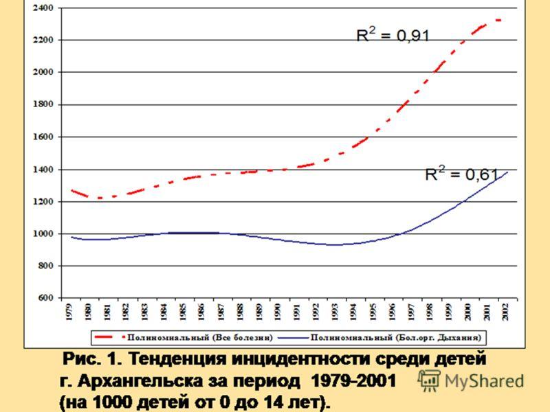 Рис. 1. Тенденция инцидентности среди детей г. Архангельска за период 1979-2001 (на 1000 детей от 0 до 14 лет).