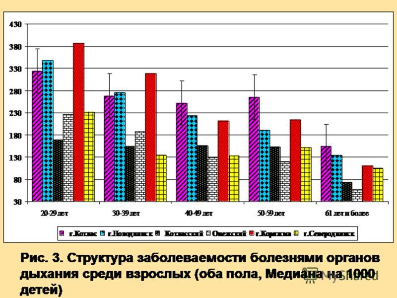 Рис. 3. Структура заболеваемости болезнями органов дыхания среди взрослых (оба пола, Медиана на 1000 детей)