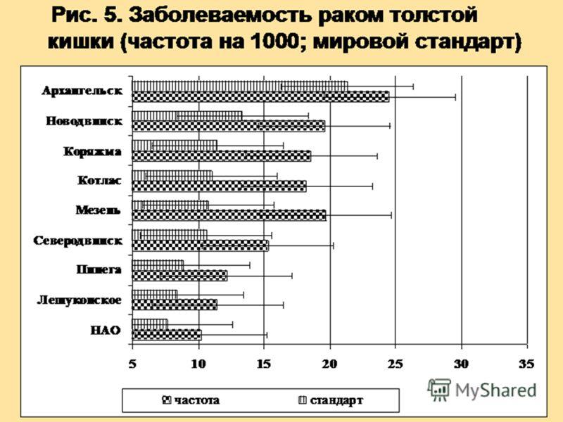 Рис. 5. Заболеваемость раком толстой кишки (частота на 1000; мировой стандарт)