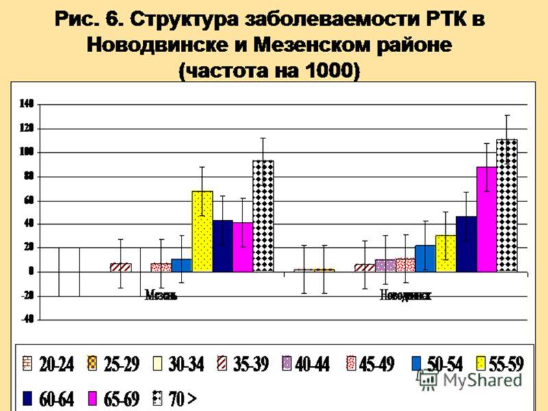Рис. 6. Структура заболеваемости РТК в Новодвинске и Мезенском районе (частота на 1000)