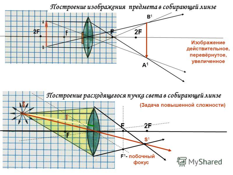 F2F В1В1 Изображение действительное, перевёрнутое, увеличенное F 2F S1S1 А1А1 F 1 - побочный фокус Построение изображения предмета в собирающей линзе Построение расходящегося пучка света в собирающей линзе (Задача повышенной сложности) 2F