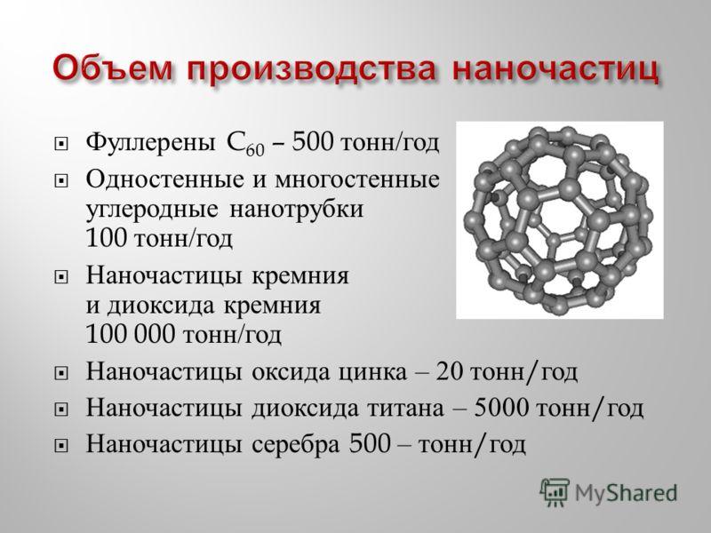 Фуллерены C 60 – 500 тонн / год Одностенные и многостенные углеродные нанотрубки 100 тонн / год Наночастицы кремния и диоксида кремния 100 000 тонн / год Наночастицы оксида цинка – 20 тонн / год Наночастицы диоксида титана – 5000 тонн / год Наночасти