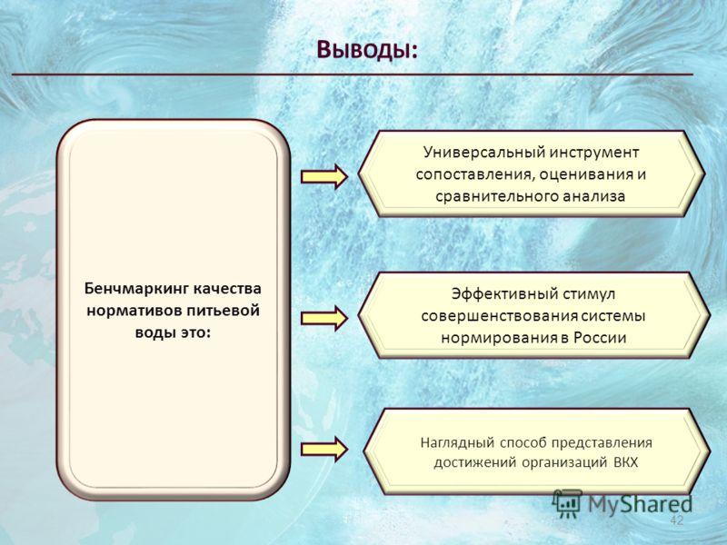 В ЫВОДЫ : 42 Бенчмаркинг качества нормативов питьевой воды это: Универсальный инструмент сопоставления, оценивания и сравнительного анализа Эффективный стимул совершенствования системы нормирования в России Наглядный способ представления достижений о
