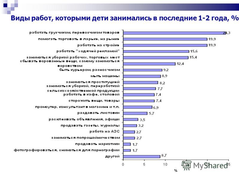 Виды работ, которыми дети занимались в последние 1-2 года, %