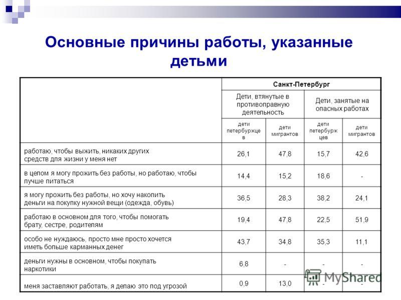 Основные причины работы, указанные детьми Санкт-Петербург Дети, втянутые в противоправную деятельность Дети, занятые на опасных работах дети петербуржце в дети мигрантов дети петербурж цев дети мигрантов работаю, чтобы выжить, никаких других средств