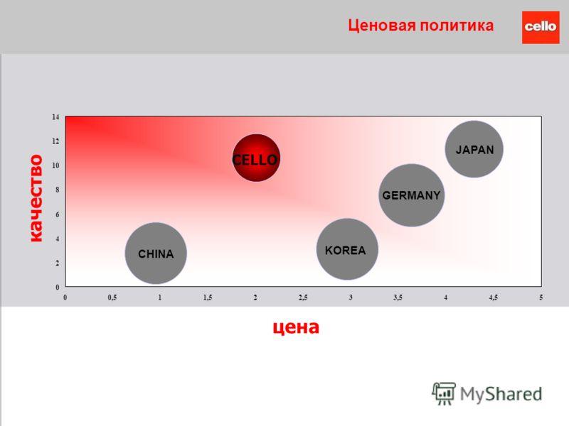 Ценовая политика качество цена JAPAN CELLO 0 2 4 6 8 10 12 14 00,511,522,533,544,55 GERMANY CHINA KOREA