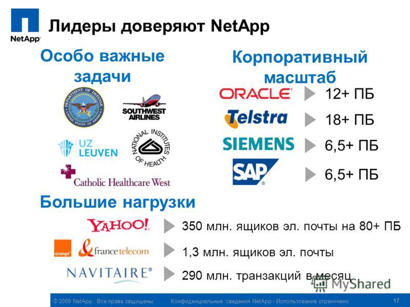 © 2009 NetApp. Все права защищены. Конфиденциальные сведения NetApp - Использование ограничено Лидеры доверяют NetApp 17 12+ ПБ 18+ ПБ 350 млн. ящиков эл. почты на 80+ ПБ 6,5+ ПБ Особо важные задачи Корпоративный масштаб 290 млн. транзакций в месяц 1