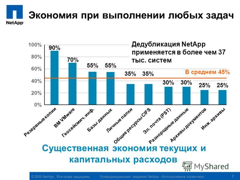 © 2009 NetApp. Все права защищены. Конфиденциальные сведения NetApp - Использование ограничено 7 Экономия при выполнении любых задач Существенная экономия текущих и капитальных расходов Резервные копии 0% 20% 40% 60% 80% 100% В среднем 45% ВМ VMware