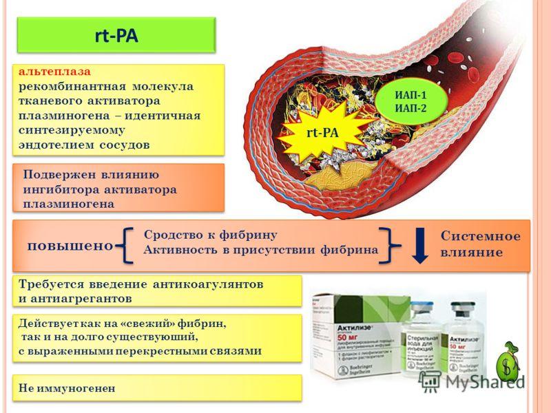 rt-PA ИАП-1 ИАП-2 ИАП-1 ИАП-2 альтеплаза рекомбинантная молекула тканевого активатора плазминогена – идентичная синтезируемому эндотелием сосудов rt-PA Требуется введение антикоагулянтов и антиагрегантов Не иммуногенен Подвержен влиянию ингибитора ак