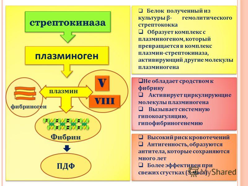 Белок полученный из культуры β- гемолитического стрептококка Образует комплекс с плазминогеном, который превращается в комплекс плазмин-стрептокиназа, активирующий другие молекулы плазминогена Не обладает сродством к фибрину Активирует циркулирующие