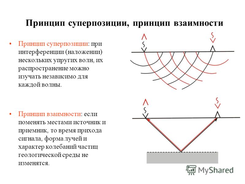 Принцип суперпозиции, принцип взаимности Принцип суперпозиции: при интерференции (наложении) нескольких упругих волн, их распространение можно изучать независимо для каждой волны. Принцип взаимности: если поменять местами источник и приемник, то врем