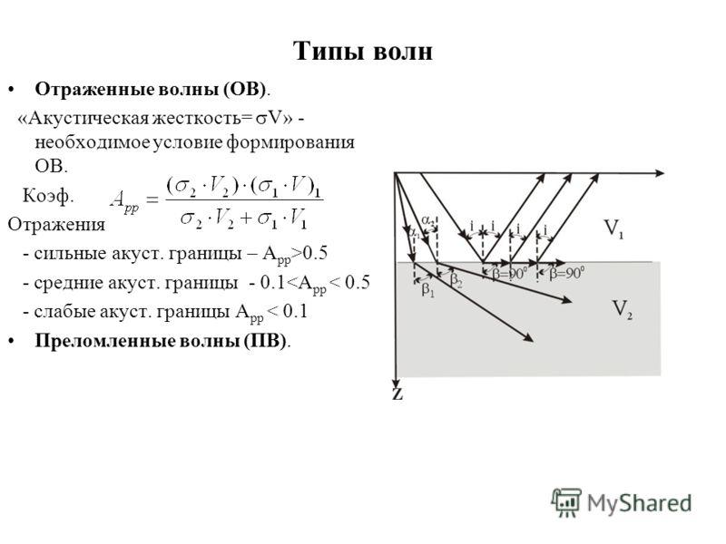 Типы волн Отраженные волны (ОВ). «Акустическая жесткость= V» - необходимое условие формирования ОВ. Коэф. Отражения - сильные акуст. границы – А рр >0.5 - средние акуст. границы - 0.1