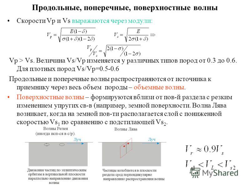 Продольные, поперечные, поверхностные волны Скорости Vp и Vs выражаются через модули: Vp > Vs. Величина Vs/Vp изменяется у различных типов пород от 0.3 до 0.6. Для плотных пород Vs/Vp=0.5-0.6 Продольные и поперечные волны распространяются от источник