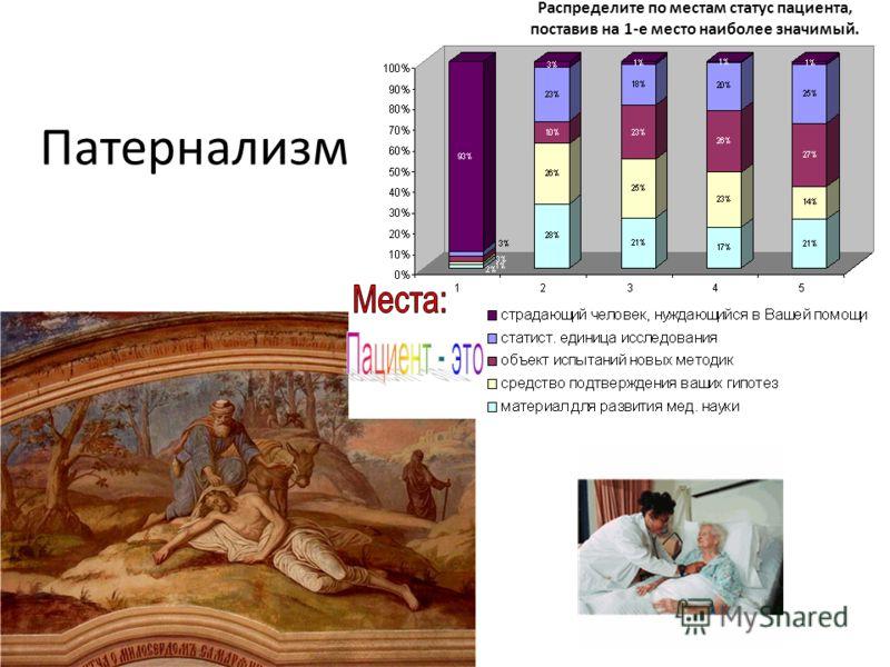 Распределите по местам статус пациента, поставив на 1-е место наиболее значимый. Патернализм