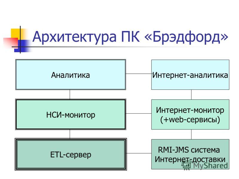 Архитектура ПК «Брэдфорд» ETL-сервер RMI-JMS система Интернет-доставки НСИ-монитор Интернет-монитор (+web-сервисы) Аналитика Интернет-аналитика