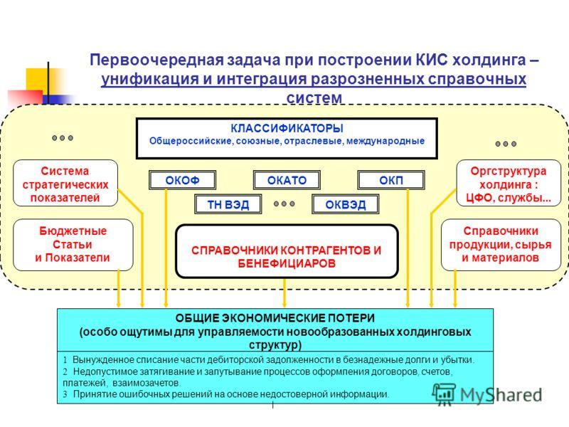 Первоочередная задача при построении КИС холдинга – унификация и интеграция разрозненных справочных систем КЛАССИФИКАТОРЫ Общероссийские, союзные, отраслевые, международные Система стратегических показателей Бюджетные Статьи и Показатели СПРАВОЧНИКИ