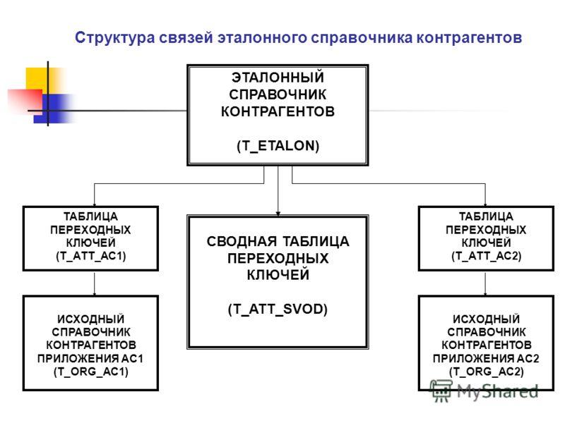 Структура связей эталонного справочника контрагентов ЭТАЛОННЫЙ СПРАВОЧНИК КОНТРАГЕНТОВ (T_ETALON) СВОДНАЯ ТАБЛИЦА ПЕРЕХОДНЫХ КЛЮЧЕЙ (T_ATT_SVOD) ТАБЛИЦА ПЕРЕХОДНЫХ КЛЮЧЕЙ (T_ATT_AC2) ИСХОДНЫЙ СПРАВОЧНИК КОНТРАГЕНТОВ ПРИЛОЖЕНИЯ АС1 (T_ORG_AC1) ИСХОДНЫ