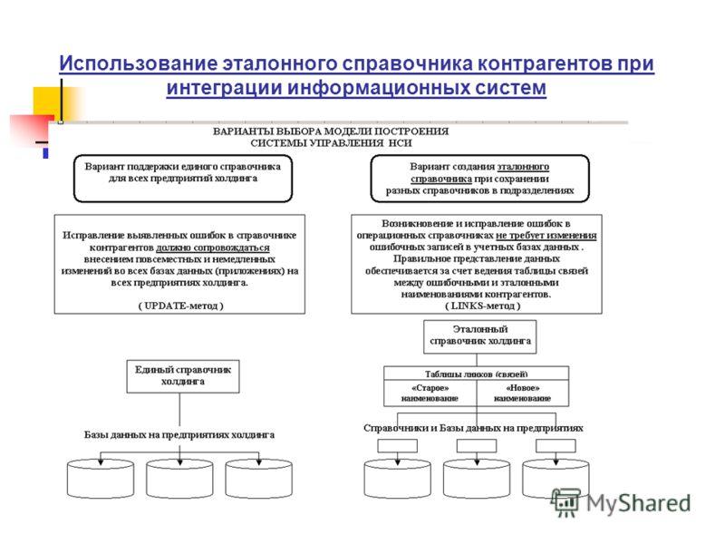 Использование эталонного справочника контрагентов при интеграции информационных систем