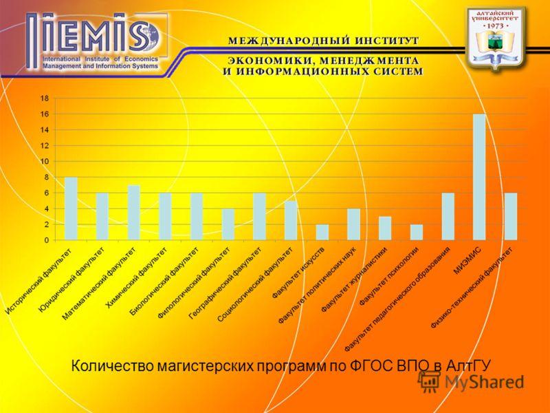 Количество магистерских программ по ФГОС ВПО в АлтГУ