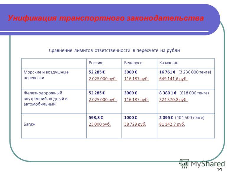 14 Унификация транспортного законодательства Сравнение лимитов ответственности в пересчете на рубли РоссияБеларусьКазахстан Морские и воздушные перевозки 52 285 2 025 000 руб. 3000 116 187 руб. 16 761 (3 236 000 тенге) 649 141,6 руб. Железнодорожный