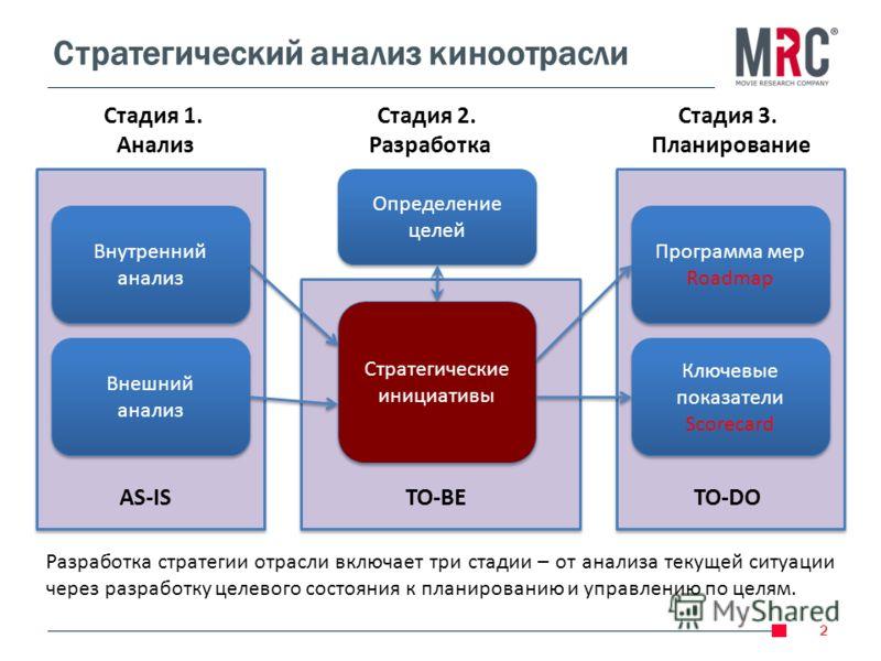 Стратегический анализ киноотрасли 2 Внутренний анализ Внешний анализ Внешний анализ AS-IS Определение целей Стратегические инициативы TO-BETO-DO Программа мер Roadmap Ключевые показатели Scorecard Стадия 1. Анализ Стадия 2. Разработка Стадия 3. Плани